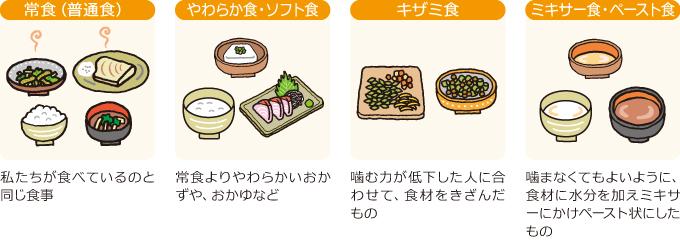 食形態の分類