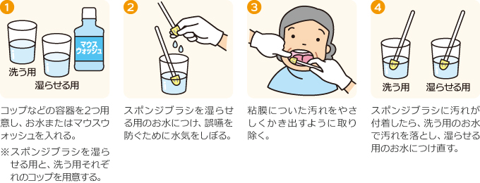 スポンジブラシの使い方