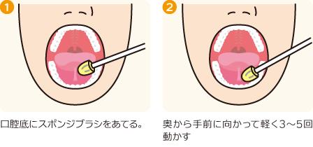 口腔内ストレッチの方法(下あご)